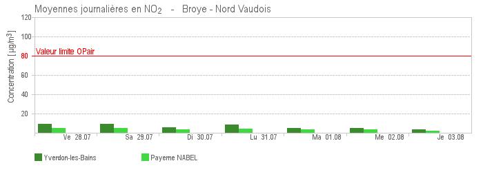 Qualite De L Air Etat De Vaud